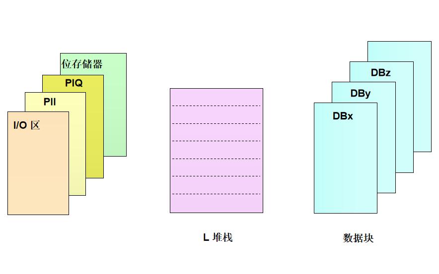 西门子PLC培训资料之数据块中的数据存储详细说明