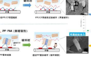 日本研发新型热塑性碳纤维复合材料,适用于半导体等精密部件领域