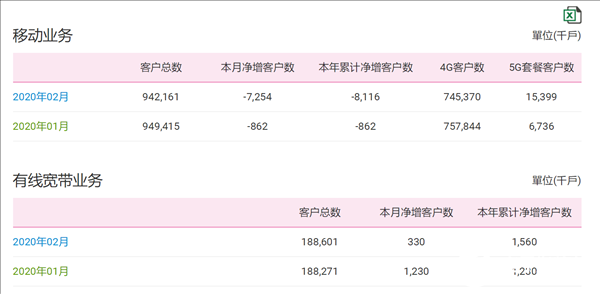 中国移动公布2020年2月份运营数据 移动用户相...