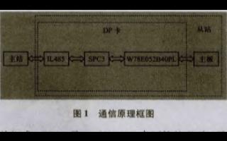 基于Profibus-DP总线与SPC3协议芯片...