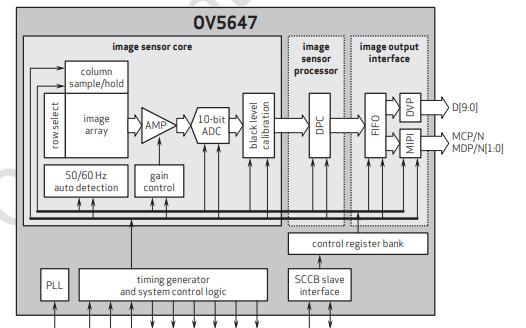 CMOS图像传感器OV5647的数据手册免费下载