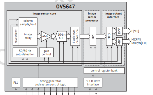 CMOS圖像傳(chuan)感器OV5647的數(shu)據(ju)手冊免費(fei)下載