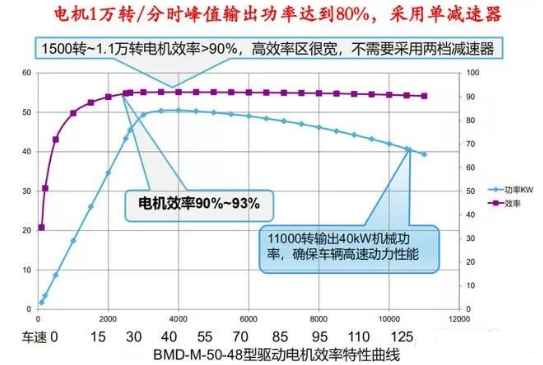 乘用车辆电控设计原理,电池分组可提高电动车保值率