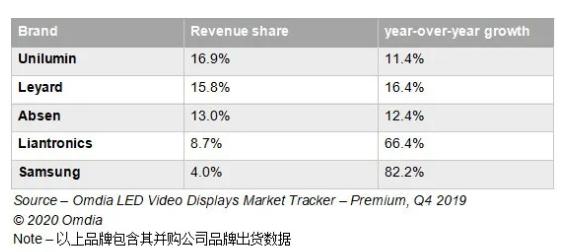 受小間距產品需求驅動,2019年LED顯示屏市場收入激增34.7%