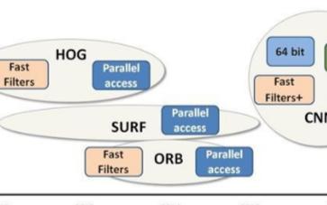 技术解析之嵌入式系统中的目标识别技术