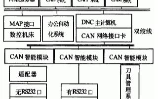 基于CAN智能(neng)模塊(kuai)和網絡服(fu)務器實現(xian)DNC集(ji)成制造系統的設(she)計