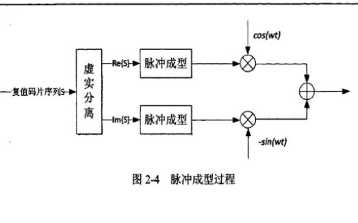 使用TD-SCDMA信道估计研究和实现GPP-SDR的详细说明