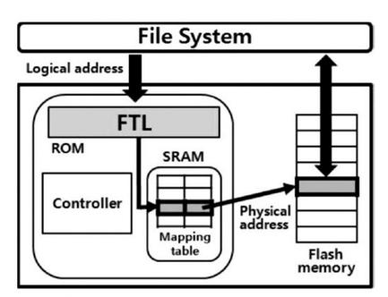 你了解SSD中的软件算法吗
