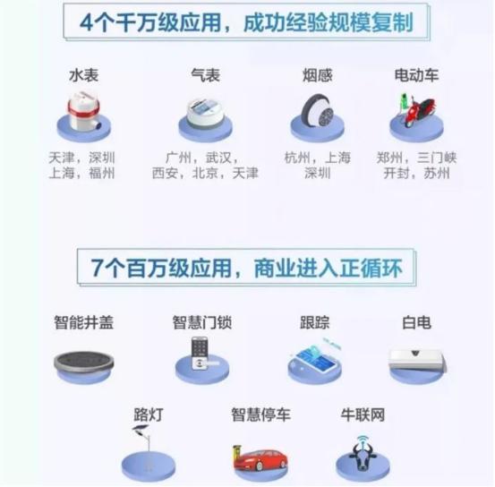 我國(guo)NB-IoT市(shi)場的(de)發展情況分析(xi)