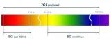 美国放弃5G毫米波标准 华为任正非一语说中