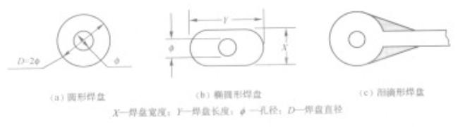 通孔插裝(zhuang)元(yuan)器(qi)件焊盤設計的要求(qiu)有(you)哪些