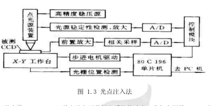 CCD相机内部参数标定的详细说明