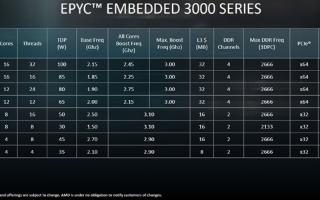 AMD升級(ji)EPYC 3000系列xie) 砥鰨 略zeng)EPYC 3255型號處理器