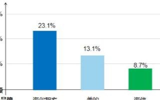 数据:家电品牌市场地位出现波动,海信进入TOP3品牌行列