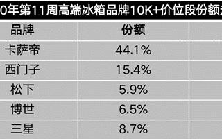 数据:冰箱市场零售量增幅-43%,未来仍持续缩量