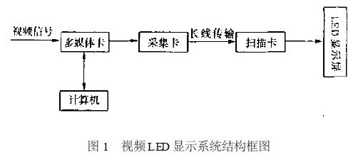 全彩色视频LED显示系统设计