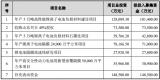 璞泰来拟通过非公开发行募资49.5亿元投资建设锂离子电池相关项目 欲在增大产能的同时进一步贴近客户