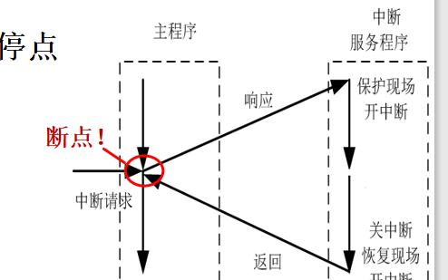 计算系统原理的中断系统详细说明