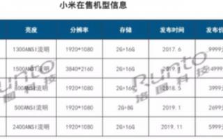 2019年小米挤进智能投影市场前十,销量同比增长...
