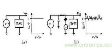 如何消除PCB设计中的电源噪声干扰
