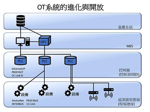 工业物联网如何成为连结时代