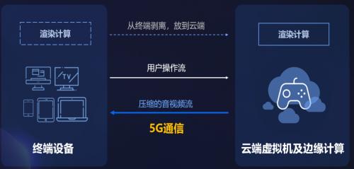 騰訊GameMatrix云游戲技術中臺--基于ARM架構的云游戲技術實踐方案