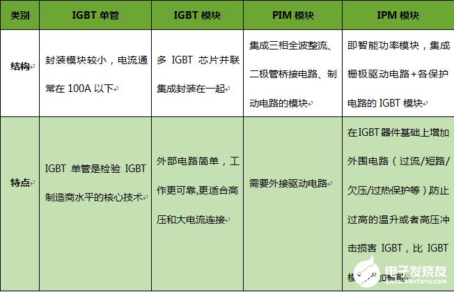 IGBT政策支持 国内厂商与国际巨头正面竞争