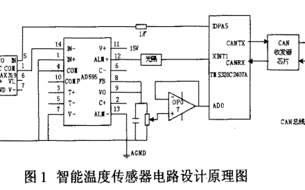 如何實現航空發動機智能溫度傳感器的設計