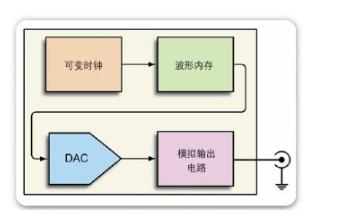 基于DDS的任意波形/ 函数发生器之间的差别