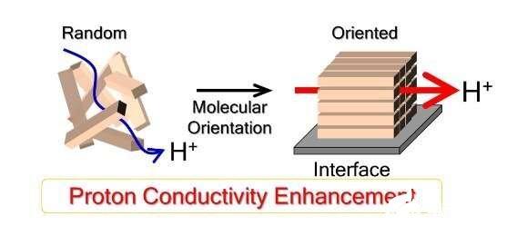 质子传导膜效率提高有助于氢燃料电池性能提高