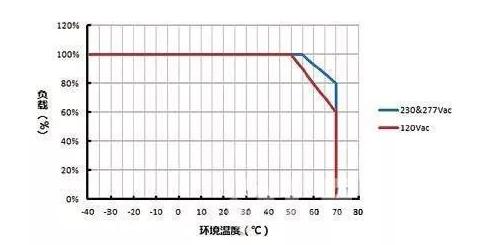 LED驅(qu)動失效(xiao)可(ke)能是什麼造成的(de)