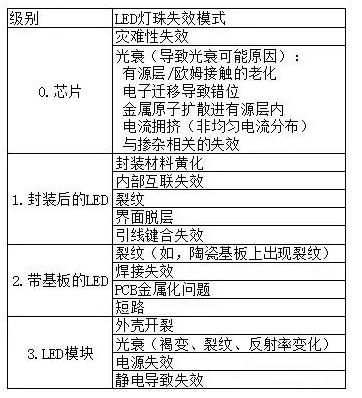 為(wei)什麼LED芯片(pian)失效(xiao)和封裝失效(xiao)