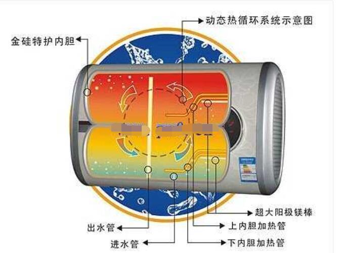 儲水式電熱水器的構造及工作原理