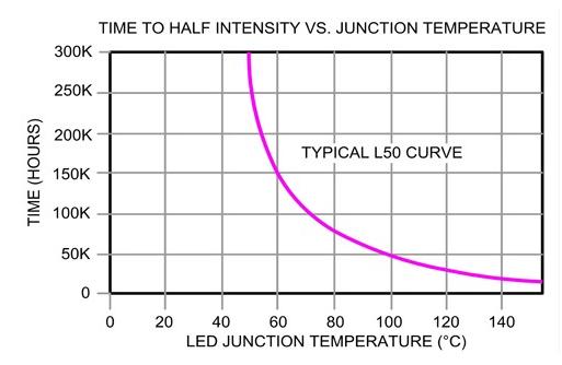 基于LED驅動器的主動式熱能管理設計