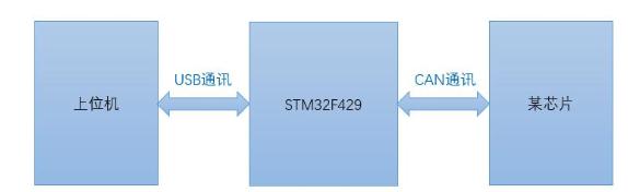 STM32F429的USB工程CAN通訊不正常經驗分享