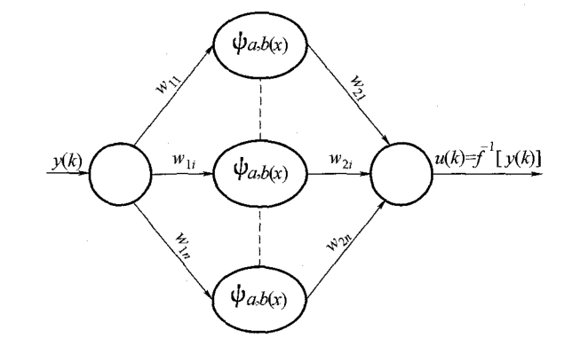 如何使用小波神经网络实现温度传感器非线性补偿的研究