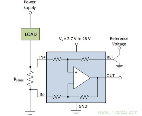 低侧电流测量的两种测量方法的利弊分析