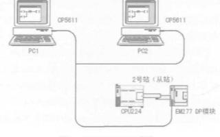 PROFIBUS-DP的(de)特性、系統組成及(ji)如何實現PLC通信(xin)設計
