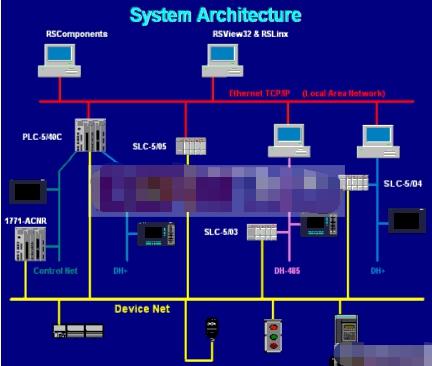 NetLinx开放式现场总线网络的体系结构设计应用