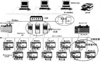 基于ControlLogix结构体系的供水行业自动化系统的设计