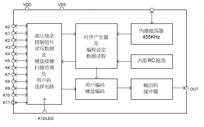 AD009-01TS红外发射芯片的数据手册免费下载