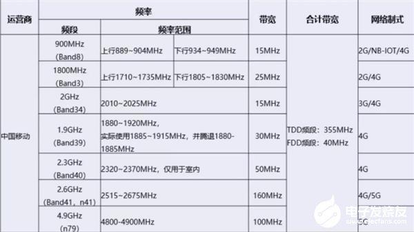 广电拟与移动合作 未来国内5G运营商或出现2+2...