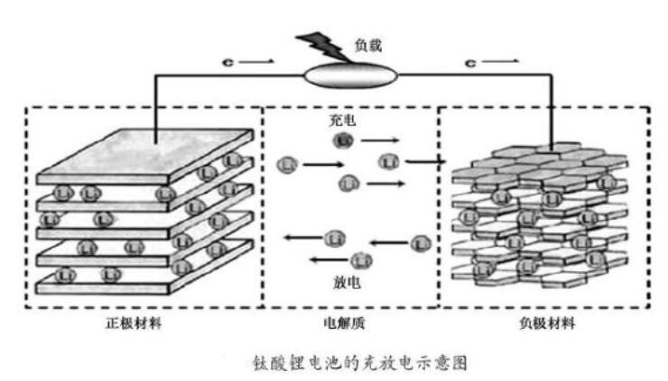 钛酸锂电池放电原理_钛酸锂电池用在哪里