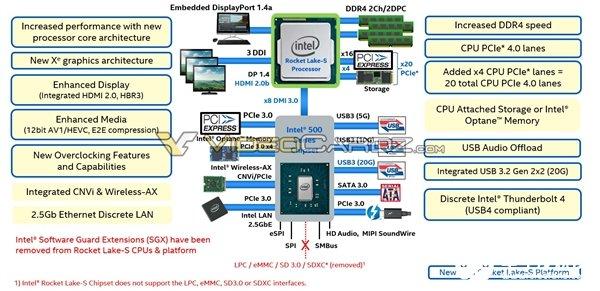 Rocket Lake-S处理器曝光 支持20条PCIe 4.0