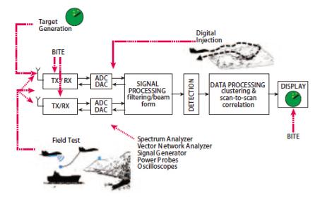 不同雷达目标生成器的架构及目标生成器的设计要求和...