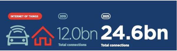 预计到2025年,全球物联网总连接数规模将达到2...