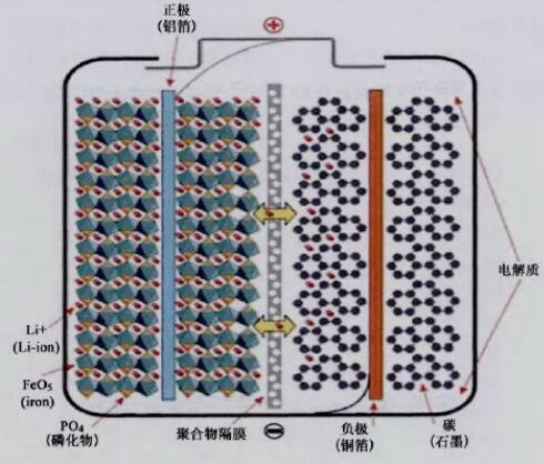 磷酸铁锂电池化学反应方程式_磷酸铁锂电池工作温度