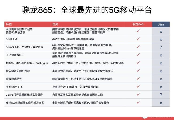 骁龙865为什么获得众多厂商信赖选择