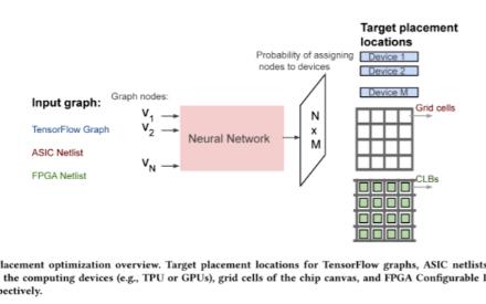 Google让AI设计AI芯片更快更高效