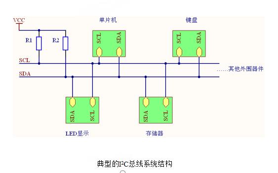 C51模拟I2C总线的详细资料说明